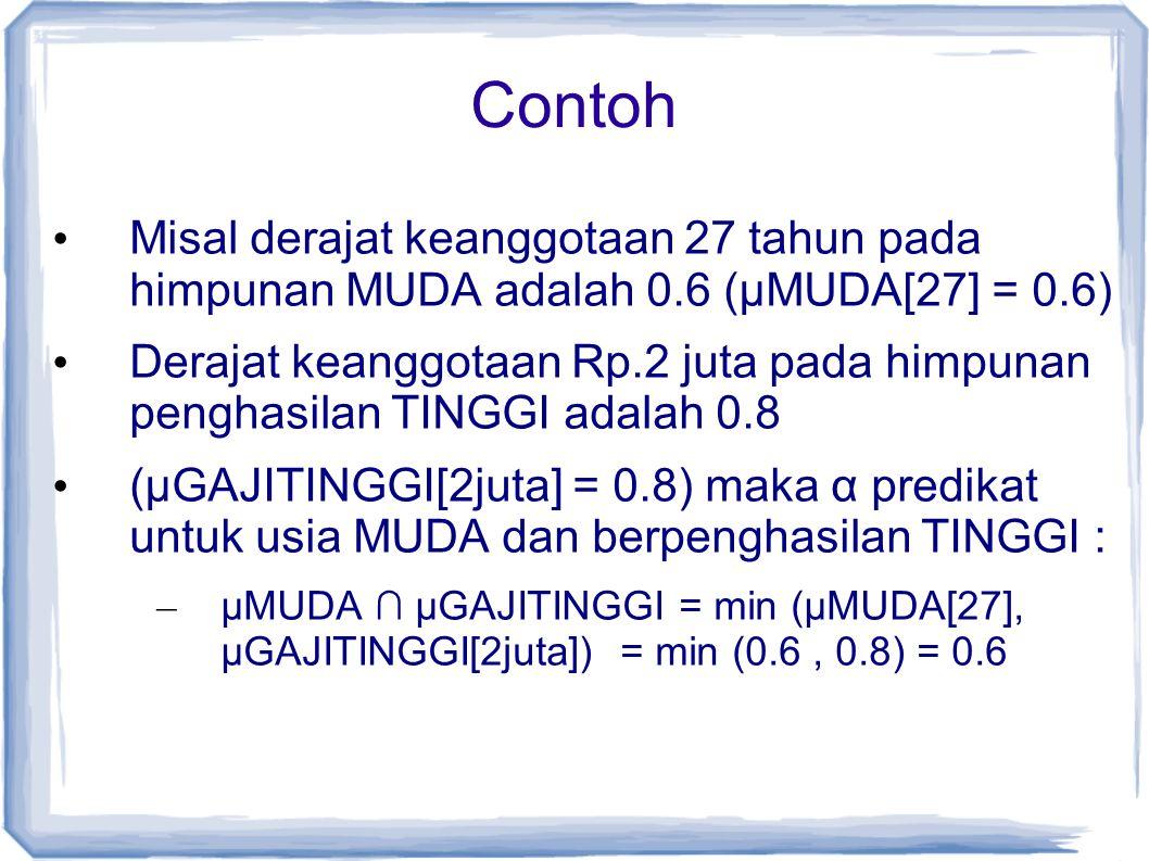 Contoh Misal derajat keanggotaan 27 tahun pada himpunan MUDA adalah 0.6 (µMUDA[27] = 0.6)